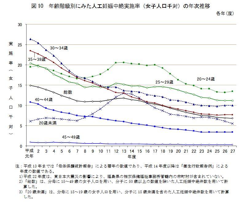 日本人の年間死亡原因の第一位は中絶? - その他(社 …